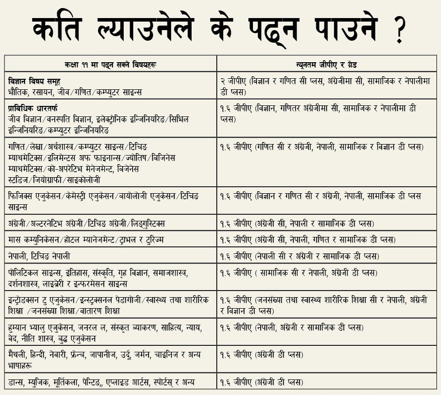 SEE Results are out  | What after SEE ? - NOTE BAHADUR