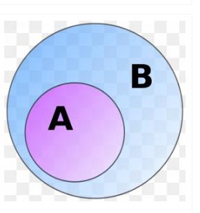 sub-set-venn-diagram